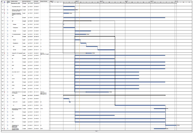 календарный график проектировщиков