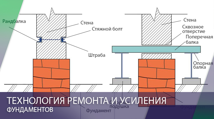 Технология ремонта и усиления фундаментов